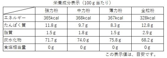 小麦粉栄養成分表示